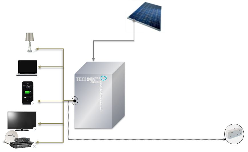 Technik - solar mobile 1 - v2